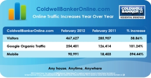 Web Traffic for February on ColdwellBankerOnline