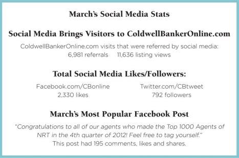 Social Media Stats March